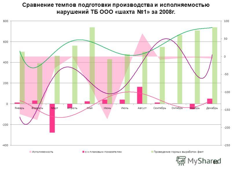 66 Сравнение темпов подготовки производства и исполняемостью нарушений ТБ ООО «шахта 1» за 2008г.