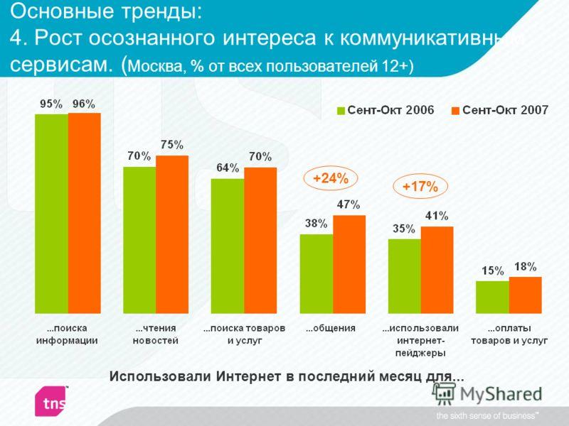 Основные тренды: 4. Рост осознанного интереса к коммуникативным сервисам. ( Москва, % от всех пользователей 12+) Использовали Интернет в последний месяц для... +24% +17%