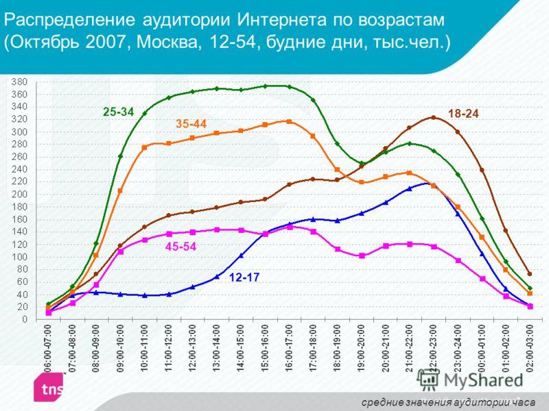 Распределение аудитории Интернета по возрастам (Октябрь 2007, Москва, 12-54, будние дни, тыс.чел.) 12-17 18-24 25-34 35-44 45-54 средние значения аудитории часа