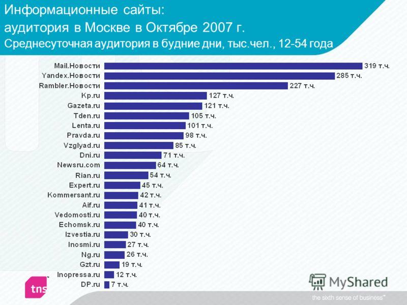 Информационные сайты: аудитория в Москве в Октябре 2007 г. Среднесуточная аудитория в будние дни, тыс.чел., 12-54 года