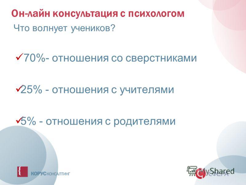 Он-лайн консультация с психологом Что волнует учеников? 70%- отношения со сверстниками 25% - отношения с учителями 5% - отношения с родителями