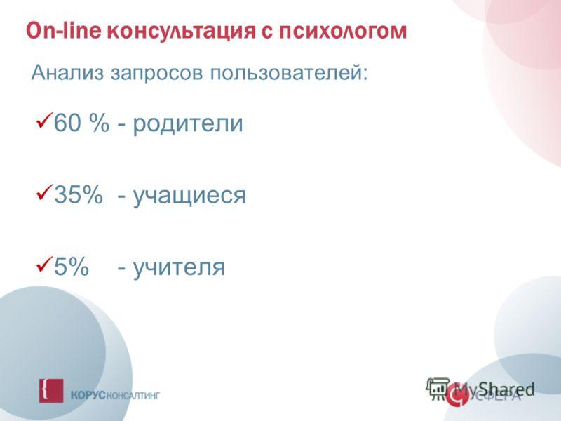 On-line консультация с психологом Анализ запросов пользователей: 60 % - родители 35% - учащиеся 5% - учителя