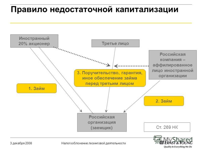 Налогообложение лизинговой деятельности3 декабря 2008 Правило недостаточной капитализации Российская организация (заемщик) Ст. 269 НК Иностранный 20% акционер Российская компания – аффилированное лицо иностранной организации 1. Займ 2. Займ Третье ли