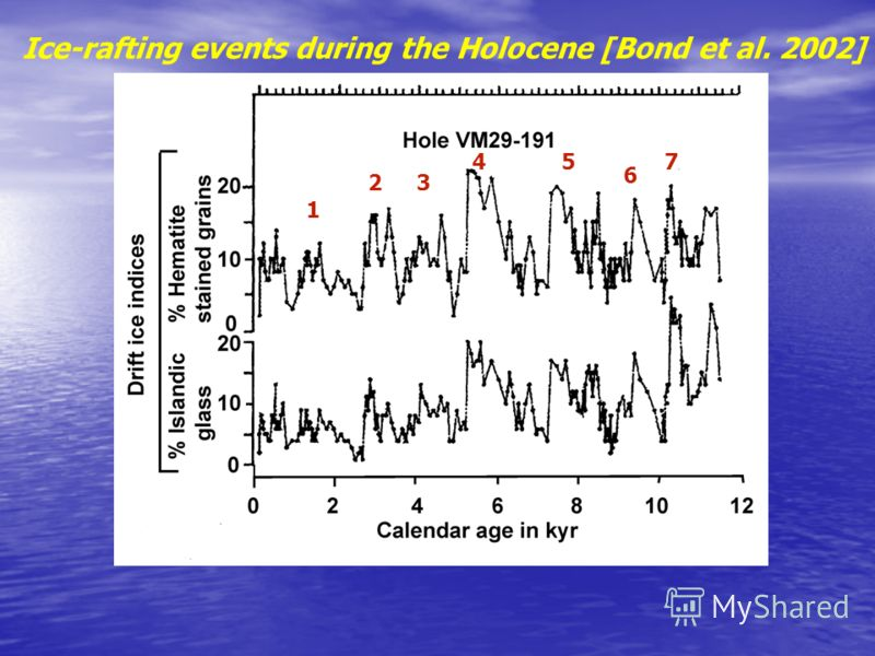 Ice-rafting events during the Holocene [Bond et al. 2002] 1 23 45 66 7