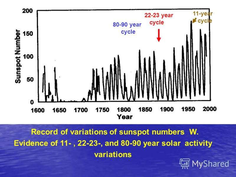 Record of variations of sunspot numbers W. Evidence of 11-, 22-23-, and 80-90 year solar activity variations 80-90 year cycle 22-23 year cycle 11-year cycle