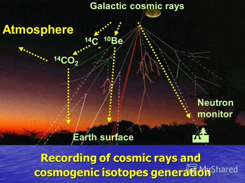 10 Be Recording of cosmic rays and Recording of cosmic rays and cosmogenic isotopes generation cosmogenic isotopes generation Atmosphere 10 Be Galactic cosmic rays 14 C Earth surface 14 СО 2 Neutron monitor