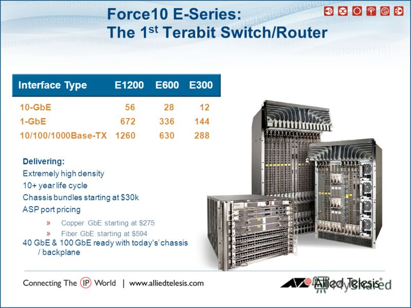 10-GbE562812 1-GbE 672336144 10/100/1000Base-TX1260630288 Interface TypeE1200E600E300 Delivering: Extremely high density 10+ year life cycle Chassis bundles starting at $30k ASP port pricing » Copper GbE starting at $275 » Fiber GbE starting at $594