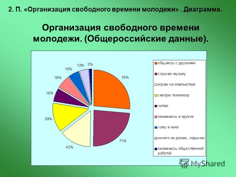 2. П. «Организация свободного времени молодежи». Диаграмма. Организация свободного времени молодежи. (Общероссийские данные).