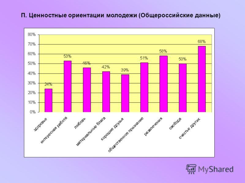 П. Ценностные ориентации молодежи (Общероссийские данные)