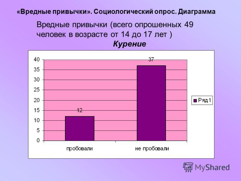«Вредные привычки». Социологический опрос. Диаграмма Вредные привычки (всего опрошенных 49 человек в возрасте от 14 до 17 лет ) Курение