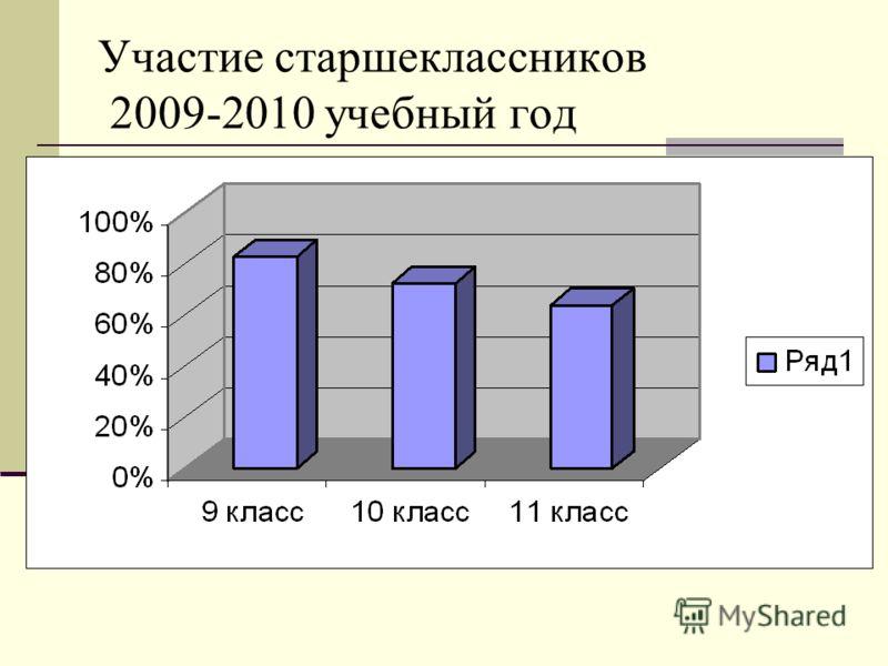 Участие старшеклассников 2009-2010 учебный год