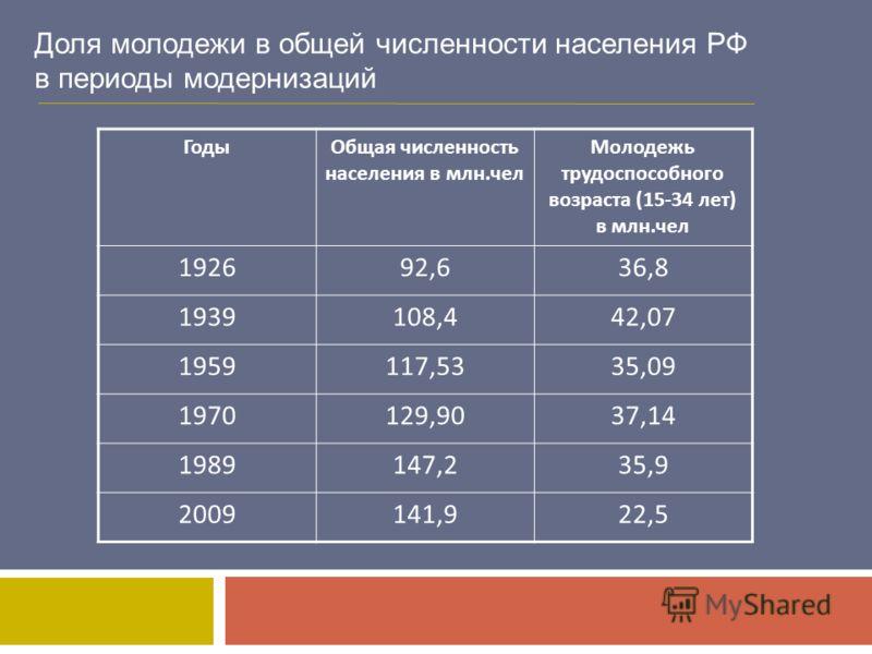 Доля молодежи в общей численности населения РФ в периоды модернизаций ГодыОбщая численность населения в млн.чел Молодежь трудоспособного возраста (15-34 лет) в млн.чел 192692,636,8 1939108,442,07 1959117,5335,09 1970129,9037,14 1989147,235,9 2009141,