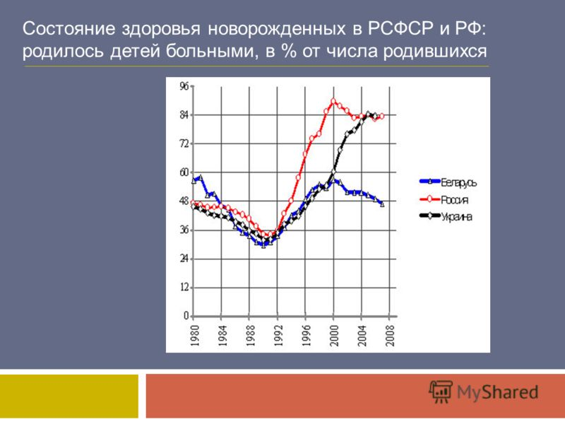Состояние здоровья новорожденных в РСФСР и РФ: родилось детей больными, в % от числа родившихся