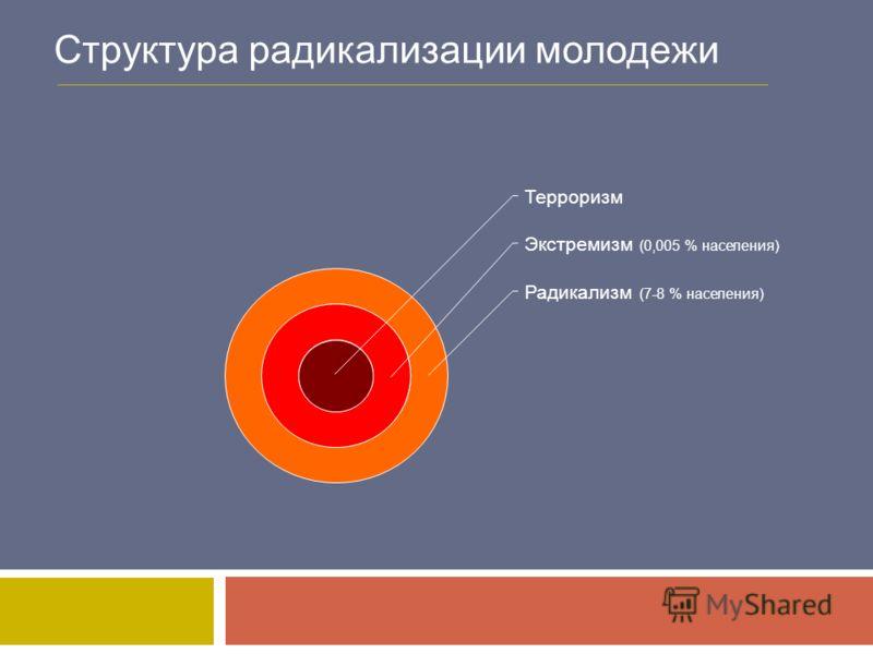 Структура радикализации молодежи Радикализм (7-8 % населения) Экстремизм (0,005 % населения) Терроризм