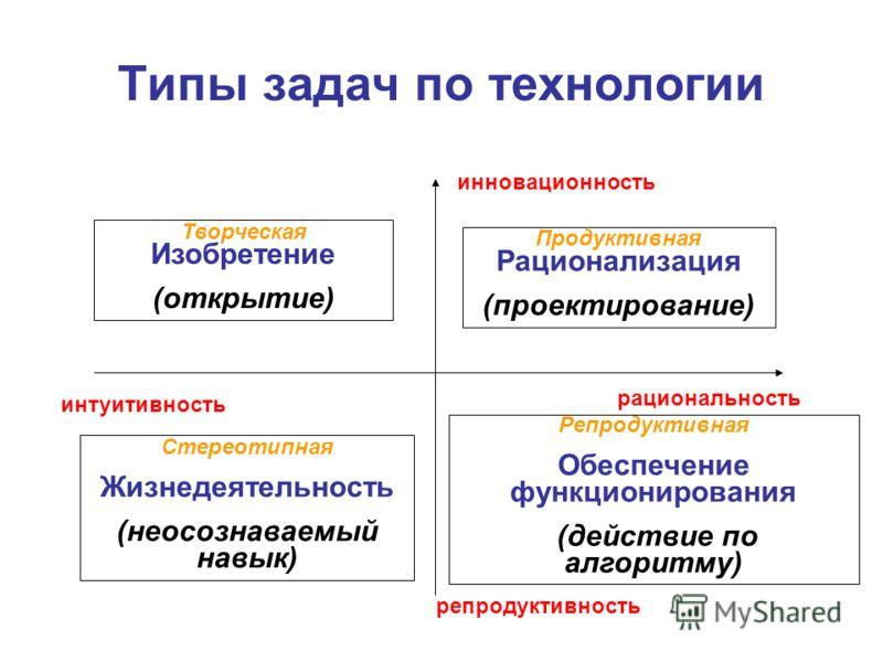 Типы задач по технологии инновационность репродуктивность интуитивность рациональность Продуктивная Рационализация (проектирование) Репродуктивная Обеспечение функционирования (действие по алгоритму) Творческая Изобретение (открытие) Стереотипная Жиз
