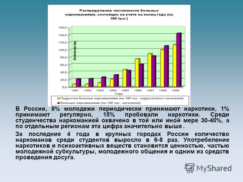 В России, 8% молодежи периодически принимают наркотики, 1% принимают регулярно, 15% пробовали наркотики. Среди студенчества наркоманией охвачено в той или иной мере 30-40%, а по отдельным регионам эта цифра значительно выше. За последние 4 года в кру