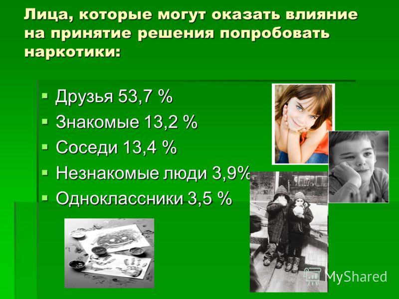 Лица, которые могут оказать влияние на принятие решения попробовать наркотики: Друзья 53,7 % Друзья 53,7 % Знакомые 13,2 % Знакомые 13,2 % Соседи 13,4 % Соседи 13,4 % Незнакомые люди 3,9% Незнакомые люди 3,9% Одноклассники 3,5 % Одноклассники 3,5 %