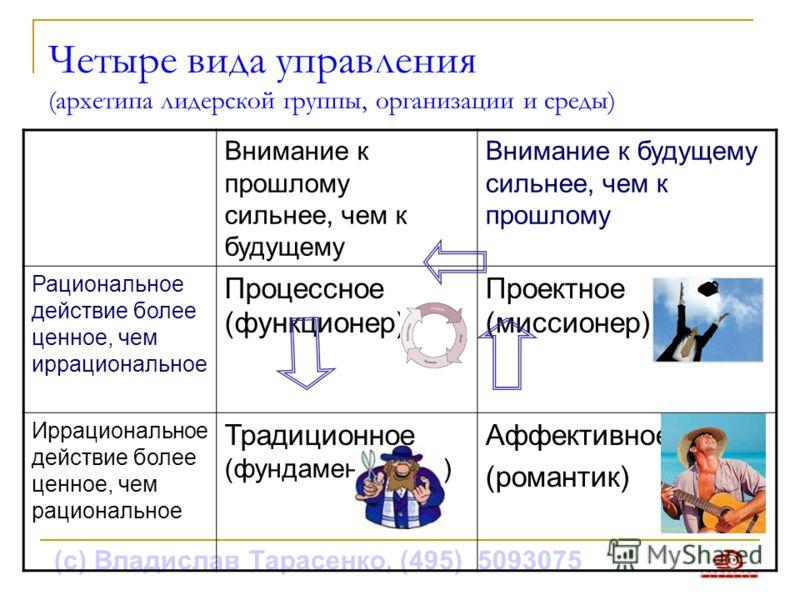 (с) Владислав Тарасенко, (495) 5093075 Четыре вида управления (архетипа лидерской группы, организации и среды) Внимание к прошлому сильнее, чем к будущему Внимание к будущему сильнее, чем к прошлому Рациональное действие более ценное, чем иррациональ