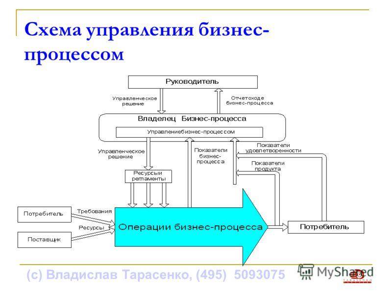 (с) Владислав Тарасенко, (495) 5093075 Схема управления бизнес- процессом