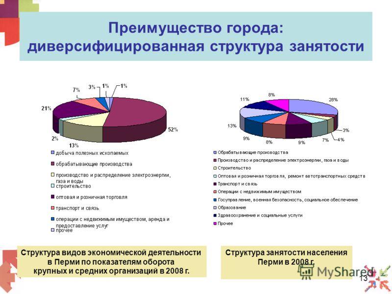 13 Преимущество города: диверсифицированная структура занятости Структура видов экономической деятельности в Перми по показателям оборота крупных и средних организаций в 2008 г. Структура занятости населения Перми в 2008 г.