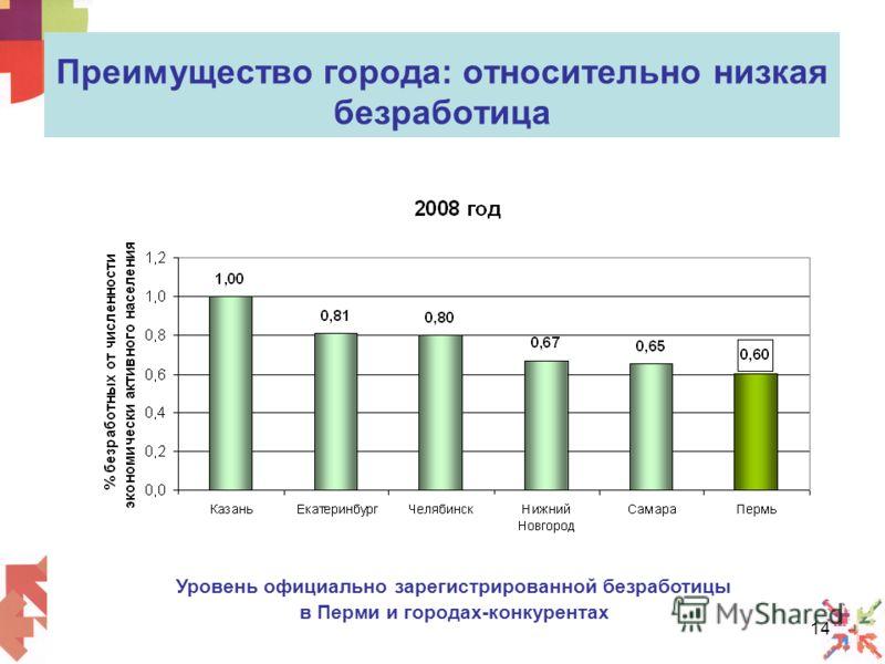 14 Преимущество города: относительно низкая безработица Уровень официально зарегистрированной безработицы в Перми и городах-конкурентах
