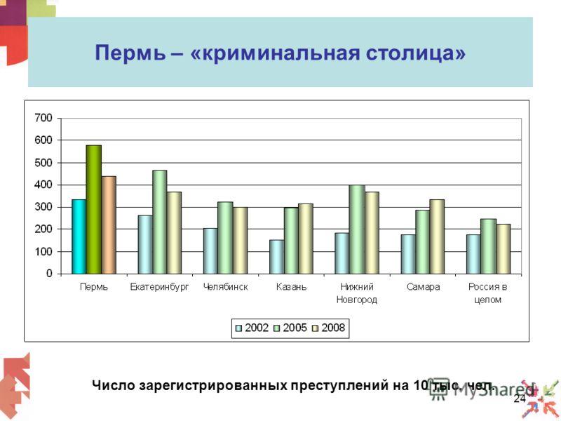 24 Пермь – «криминальная столица» Число зарегистрированных преступлений на 10 тыс. чел.
