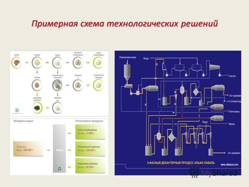 Примерная схема технологических решений