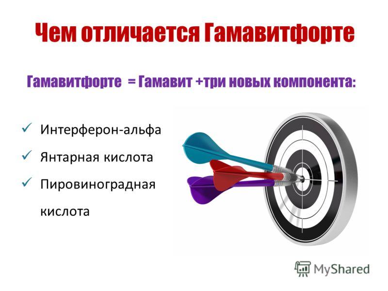 Чем отличается Гамавитфорте Интерферон-альфа Янтарная кислота Пировиноградная кислота Гамавитфорте = Гамавит +три новых компонента: