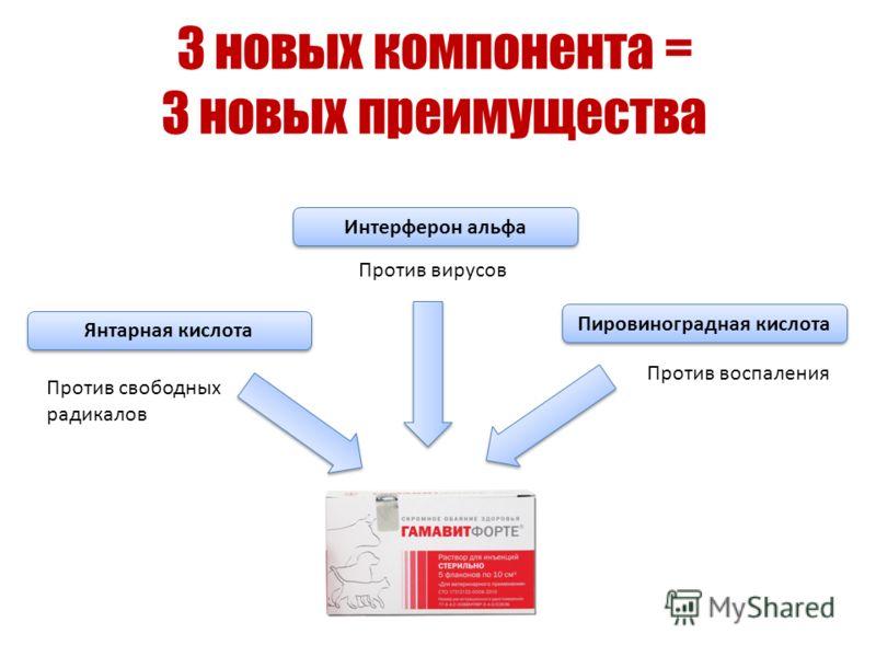 3 новых компонента = 3 новых преимущества Против вирусов Против свободных радикалов Пировиноградная кислота Интерферон альфа Янтарная кислота Против воспаления