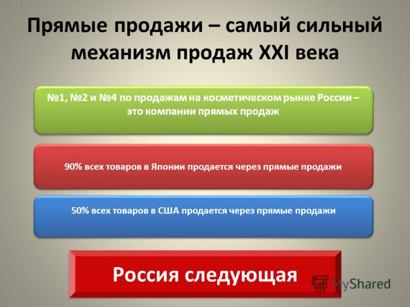 Прямые продажи – самый сильный механизм продаж XXI века 90% всех товаров в Японии продается через прямые продажи 50% всех товаров в США продается через прямые продажи 1, 2 и 4 по продажам на косметическом рынке России – это компании прямых продаж Рос