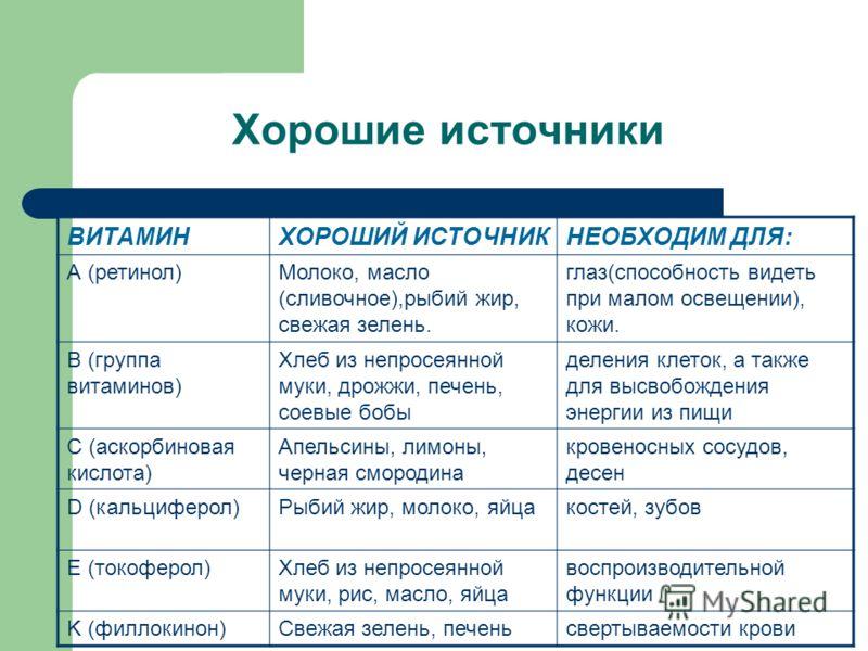 Хорошие источники ВИТАМИНХОРОШИЙ ИСТОЧНИКНЕОБХОДИМ ДЛЯ: А (ретинол)Молоко, масло (сливочное),рыбий жир, свежая зелень. глаз(способность видеть при малом освещении), кожи. B (группа витаминов) Хлеб из непросеянной муки, дрожжи, печень, соевые бобы дел