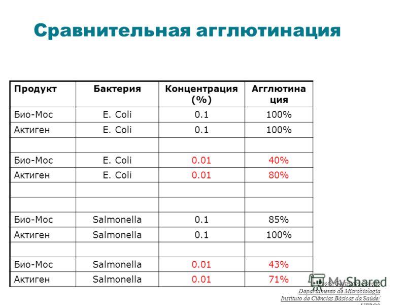 Сравнительная агглютинация ПродуктБактерияКонцентрация (%) Агглютина ция Био-МосE. Coli0.1100% АктигенE. Coli0.1100% Био-МосE. Coli0.0140% АктигенE. Coli0.0180% Био-МосSalmonella0.185% АктигенSalmonella0.1100% Био-МосSalmonella0.0143% АктигенSalmonel