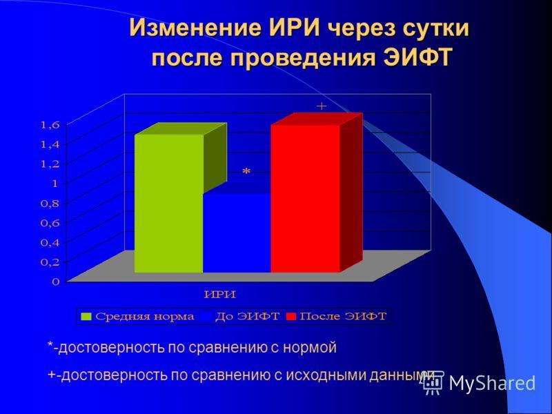Изменение численности Т-супрессоров через сутки после проведения ЭИФТ +-достоверность по сравнению с нормой *-достоверность по сравнению с исходными данными