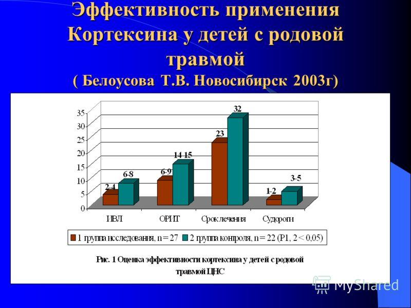 Кортексин Кортексин Снижение уровня аутоантител к NMDA- рецепторам в 1,5-1,7 раза у пациентов с ТЧМТ. (Скоромец Т.А. 2003г) Снижение цитоза в ликворе у пациентов с серозными менингитами в 40,7 раза, в группе сравнения в 8,9 раза. (Извекова И.Я.Новоси