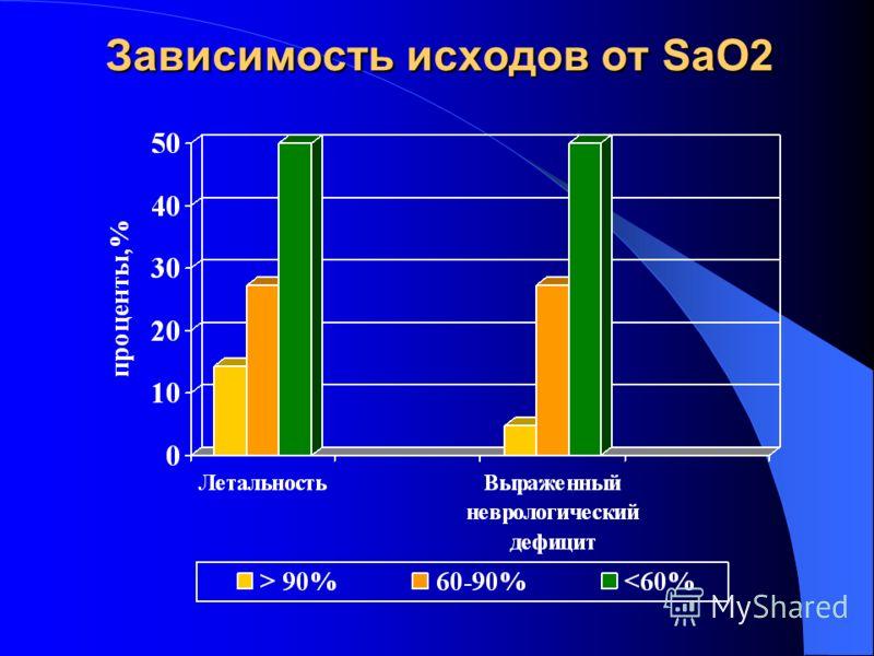 Исходы ЧМТ в зависимости от проведения догоспитальной интубации трахеи