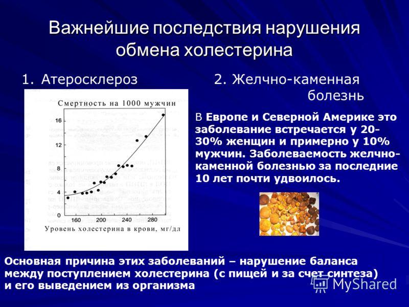 Важнейшие последствия нарушения обмена холестерина 1. Атеросклероз 2. Желчно-каменная болезнь В Европе и Северной Америке это заболевание встречается у 20- 30% женщин и примерно у 10% мужчин. Заболеваемость желчно- каменной болезнью за последние 10 л