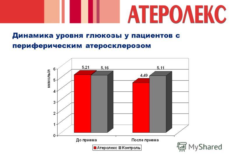 Динамика уровня глюкозы у пациентов с периферическим атеросклерозом
