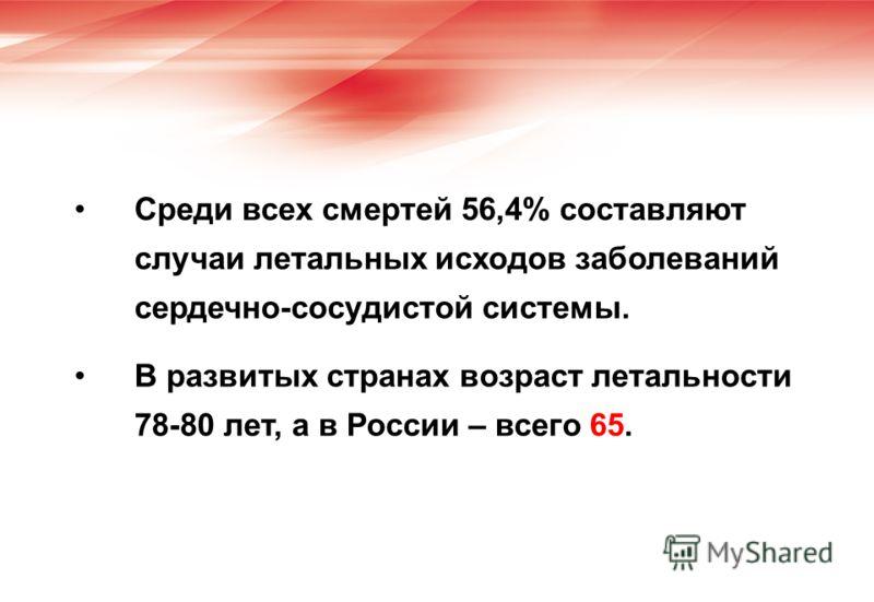 Среди всех смертей 56,4% составляют случаи летальных исходов заболеваний сердечно-сосудистой системы. В развитых странах возраст летальности 78-80 лет, а в России – всего 65.