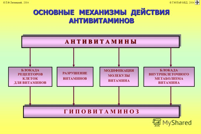 ОСНОВНЫЕ МЕХАНИЗМЫ ДЕЙСТВИЯ АНТИВИТАМИНОВ А Н Т И В И Т А М И Н Ы Г И П О В И Т А М И Н О З БЛОКАДА РЕЦЕПТОРОВ КЛЕТОК ДЛЯ ВИТАМИНОВ БЛОКАДА ВНУТРИКЛЕТОЧНОГО МЕТАБОЛИЗМА ВИТАМИНА РАЗРУШЕНИЕ ВИТАМИНОВ МОДИФИКАЦИЯ МОЛЕКУЛЫ ВИТАМИНА © П.Ф.Литвицкий, 2004