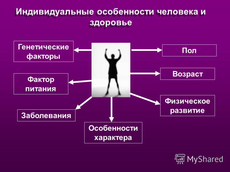 Индивидуальные особенности человека и здоровье Генетические факторы Фактор питания Заболевания Особенности характера Пол Возраст Физическое развитие