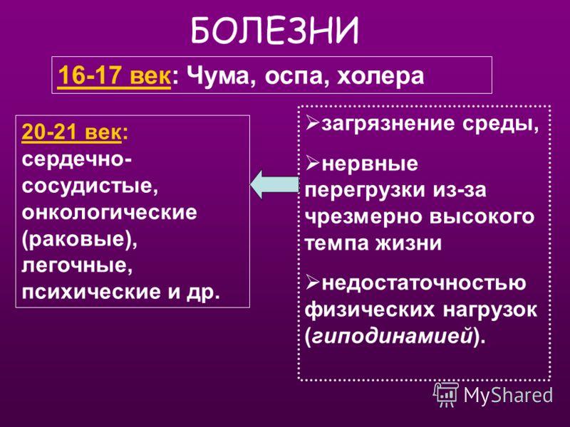 БОЛЕЗНИ 16-17 век: Чума, оспа, холера 20-21 век: сердечно- сосудистые, онкологические (раковые), легочные, психические и др. загрязнение среды, нервные перегрузки из-за чрезмерно высокого темпа жизни недостаточностью физических нагрузок (гиподинамией