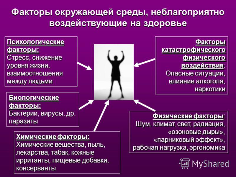 Факторы окружающей среды, неблагоприятно воздействующие на здоровье Психологические факторы: Стресс, снижение уровня жизни, взаимоотношения между людьми Психологические факторы: Стресс, снижение уровня жизни, взаимоотношения между людьми Биологически