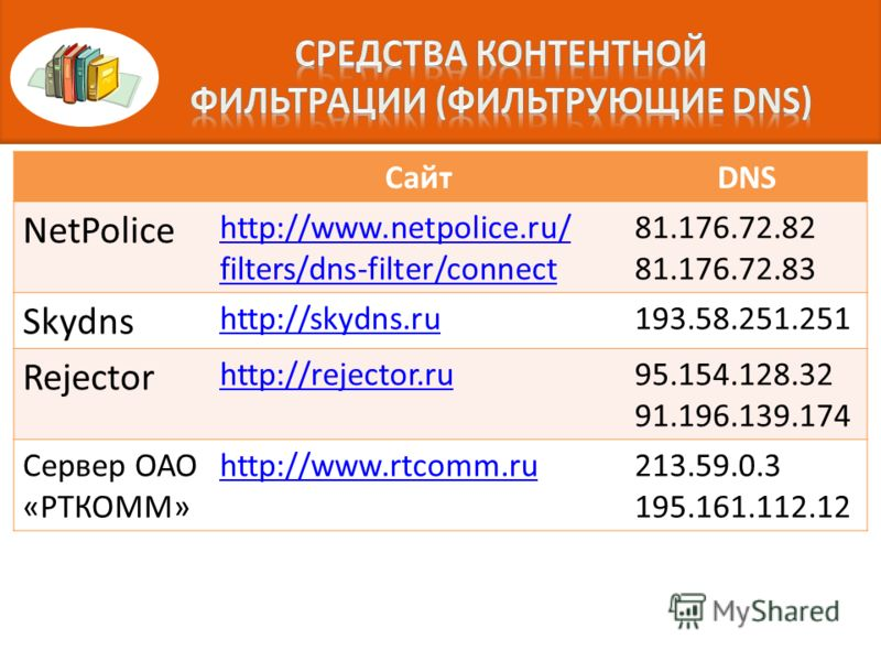 СайтDNS NetPolice http://www.netpolice.ru/ filters/dns-filter/connect 81.176.72.82 81.176.72.83 Skydns http://skydns.ru193.58.251.251 Rejector http://rejector.ru95.154.128.32 91.196.139.174 Сервер ОАО «РТКОММ» http://www.rtcomm.ru213.59.0.3 195.161.1