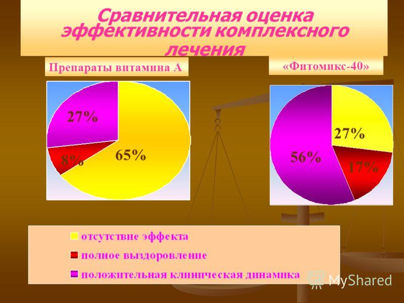 Сравнительная оценка эффективности комплексного лечения Препараты витамина А «Фитомикс-40» 65% 27% 8% 56% 27% 17%