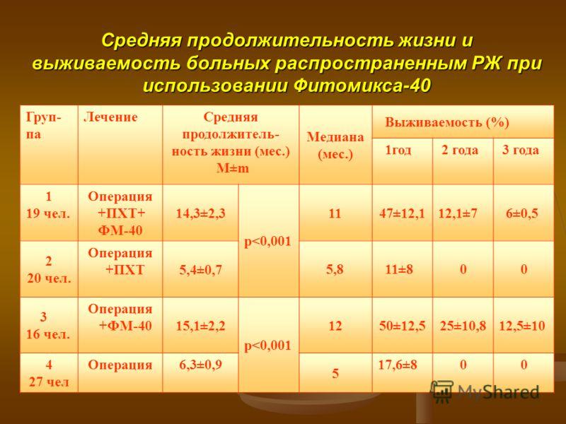 Средняя продолжительность жизни и выживаемость больных распространенным РЖ при использовании Фитомикса-40 Груп- па ЛечениеСредняя продолжитель- ность жизни (мес.) М±m Медиана (мес.) Выживаемость (%) 1год 2 года 3 года 1 19 чел. Операция +ПХТ+ ФМ-40 1