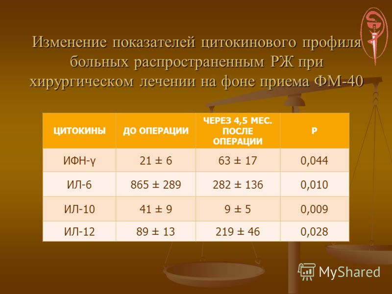 Изменение показателей цитокинового профиля больных распространенным РЖ при хирургическом лечении на фоне приема ФМ-40 ЦИТОКИНЫДО ОПЕРАЦИИ ЧЕРЕЗ 4,5 МЕС. ПОСЛЕ ОПЕРАЦИИ P ИФН-γ21 ± 663 ± 170,044 ИЛ-6865 ± 289282 ± 1360,010 ИЛ-1041 ± 99 ± 50,009 ИЛ-128