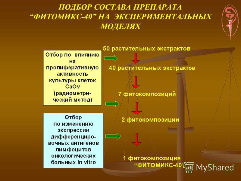 ПОДБОР СОСТАВА ПРЕПАРАТА ФИТОМИКС-40 НА ЭКСПЕРИМЕНТАЛЬНЫХ МОДЕЛЯХ