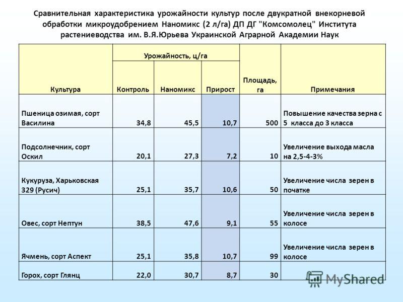 Сравнительная характеристика урожайности культур после двукратной внекорневой обработки микроудобрением Наномикс (2 л/га) ДП ДГ