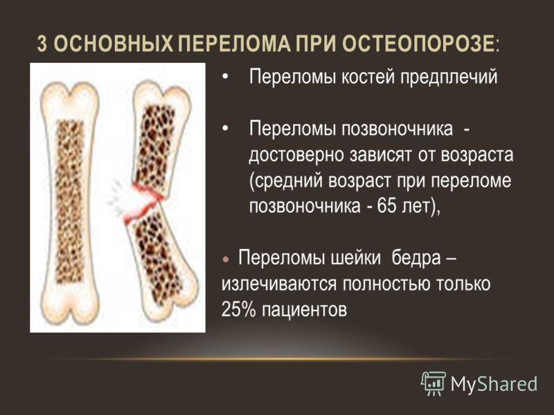 3 ОСНОВНЫХ ПЕРЕЛОМА ПРИ ОСТЕОПОРОЗЕ : Переломы костей предплечий Переломы позвоночника - достоверно зависят от возраста (средний возраст при переломе позвоночника - 65 лет), Переломы шейки бедра – излечиваются полностью только 25% пациентов