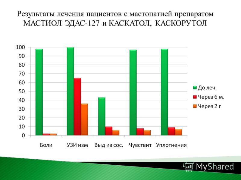 Результаты лечения пациентов с мастопатией препаратом МАСТИОЛ ЭДАС-127 и КАСКАТОЛ, КАСКОРУТОЛ
